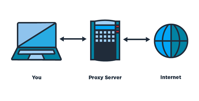 Fast Proxy Server